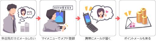 携帯でポイントをGET!