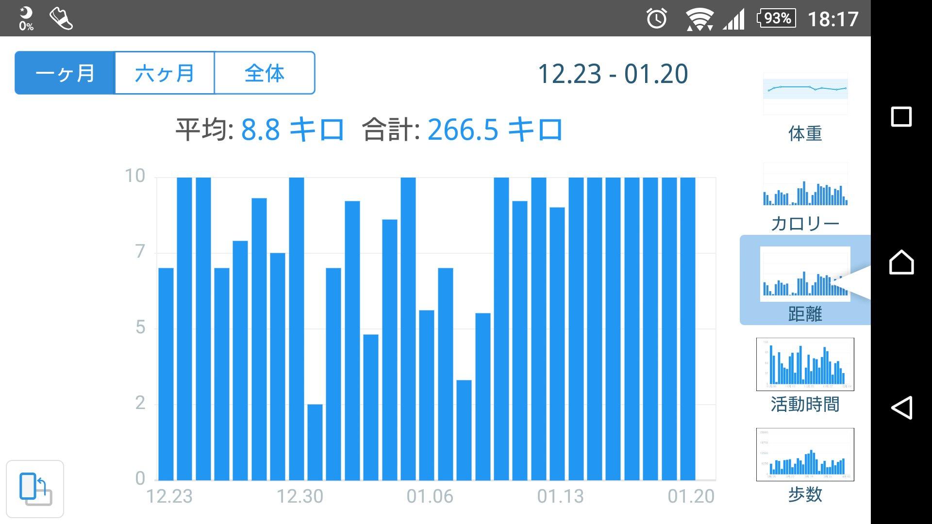 めちゃ歩いた‼ ☆さかなな☆さんの日誌写真